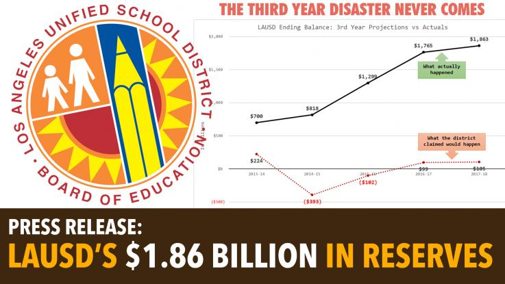 LAUSD's $1.86 billion in reserves