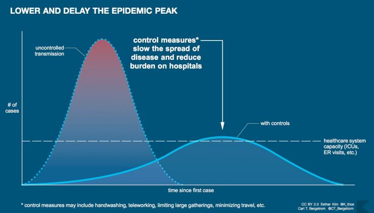 Lower and Delay Epidemic Peak