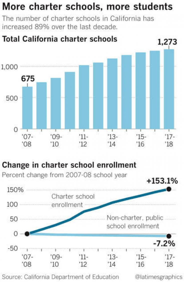 LA Times graph of rising charter school applications in LAUSD