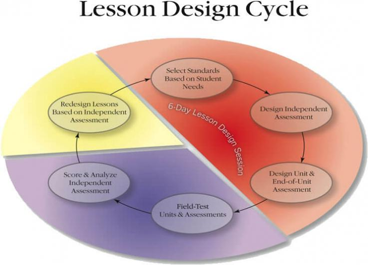 Pie chart graphic on lesson planning and design categories.